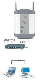 Conexión Xacom